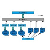 应用系统评估测试