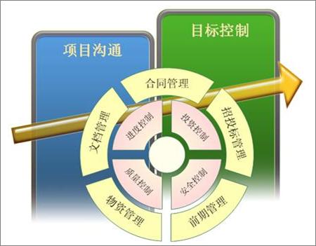 信息系统工程验收测试