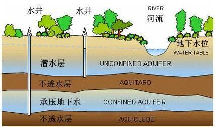 水(废水、地表水、地下水)环境监测
