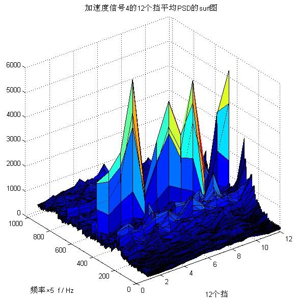 噪声与振动环境监测